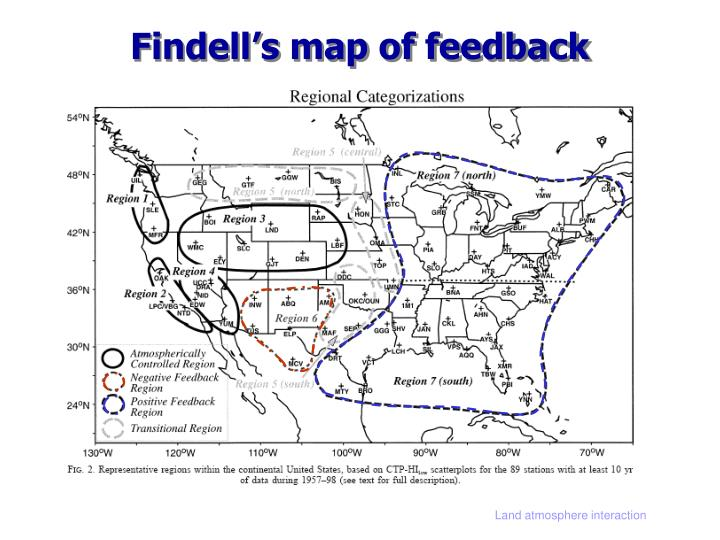 Findell's map of feedback