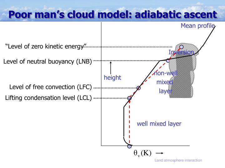 Poor man's cloud model: adiabatic ascent