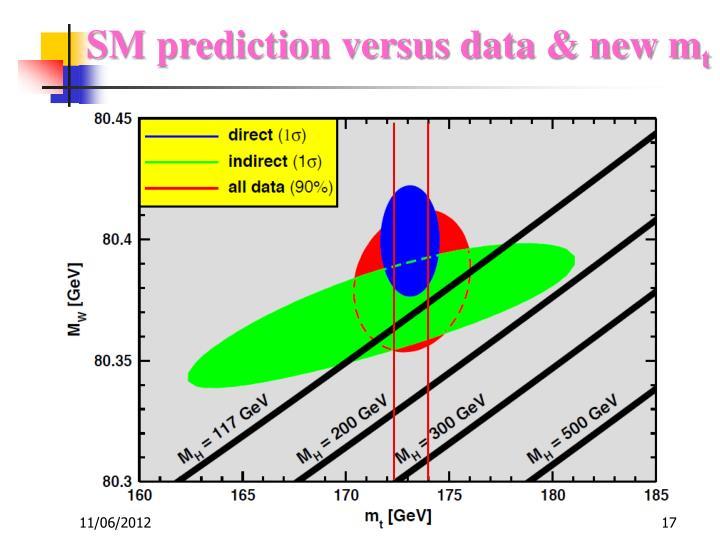 SM prediction versus data & new