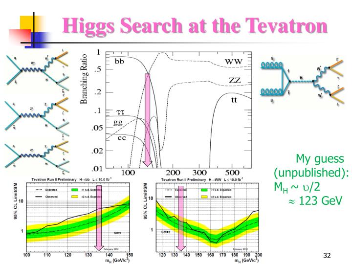 Higgs Search at the