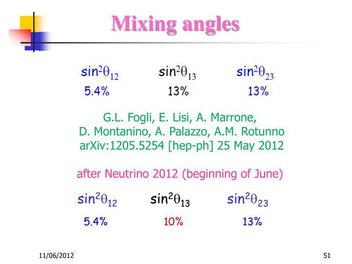 Mixing angles