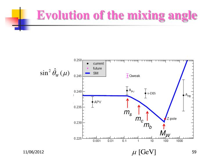 Evolution of the mixing angle