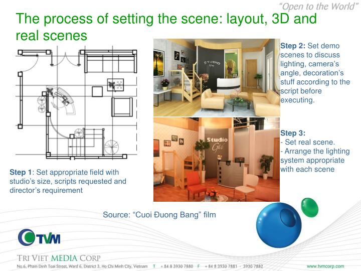The process of setting the scene: layout, 3D and  real scenes