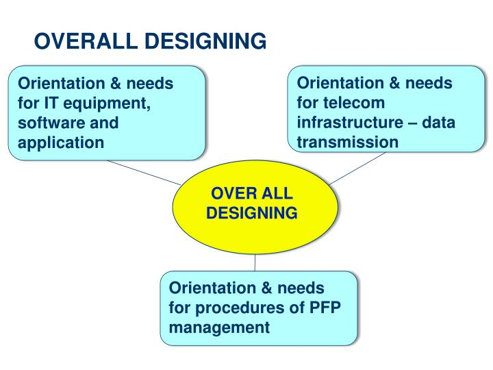 OVERALL DESIGNING