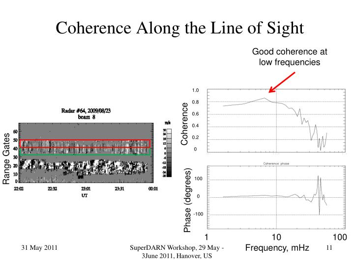 Coherence Along the Line of Sight