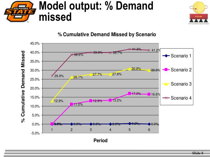 Model output: % Demand missed