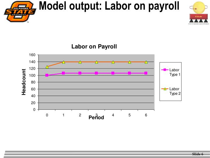 Model output: Labor on payroll