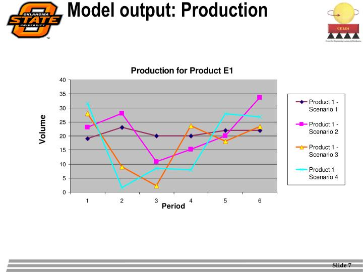 Model output: Production