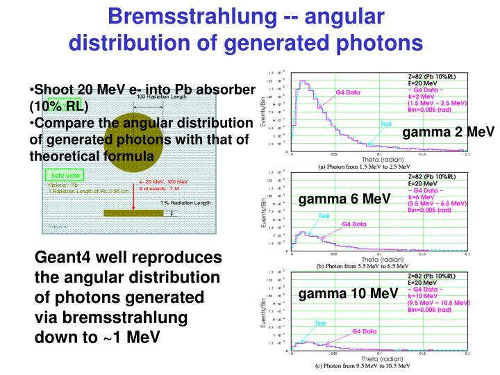 Bremsstrahlung -- angular distribution of generated photons