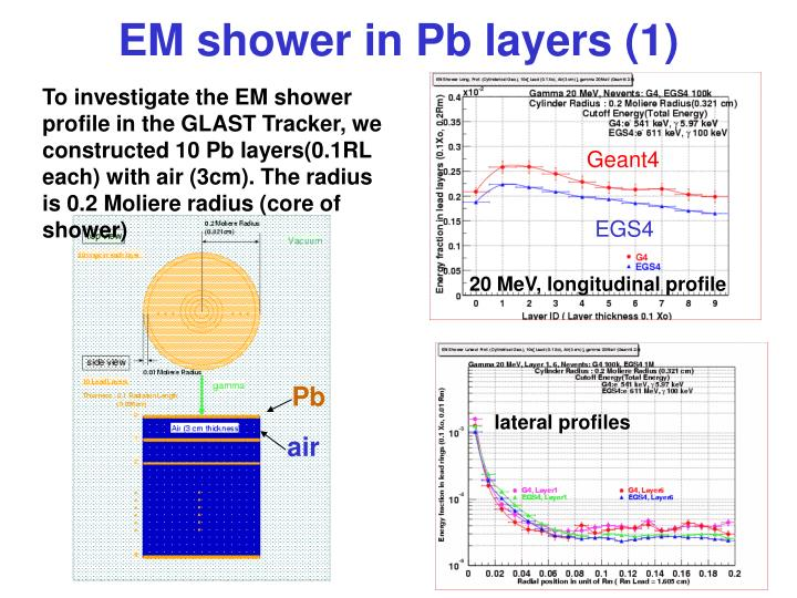 EM shower in Pb layers (1)