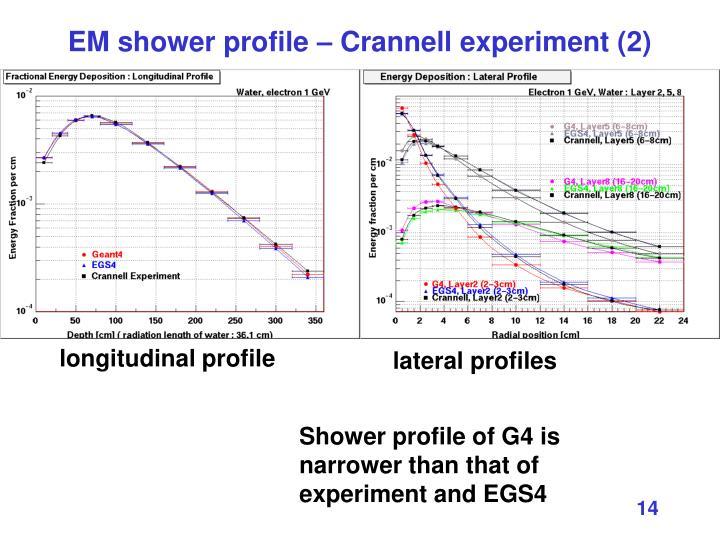 EM shower profile – Crannell experiment (2)