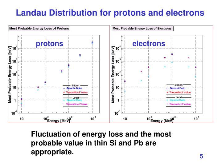 Landau Distribution for protons and electrons