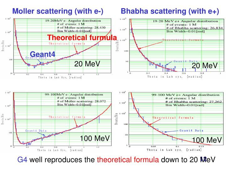 Bhabha scattering (with e+)