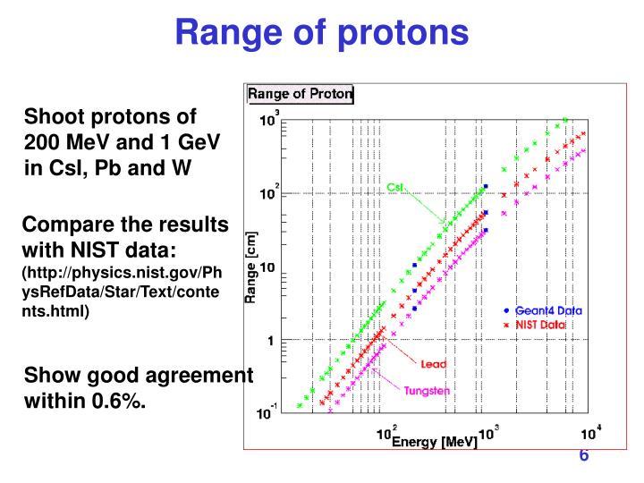 Range of protons