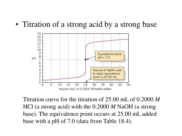Titration of a strong acid by a strong base