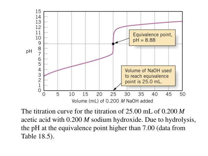 The titration curve for the titration of 25.00 mL of 0.200