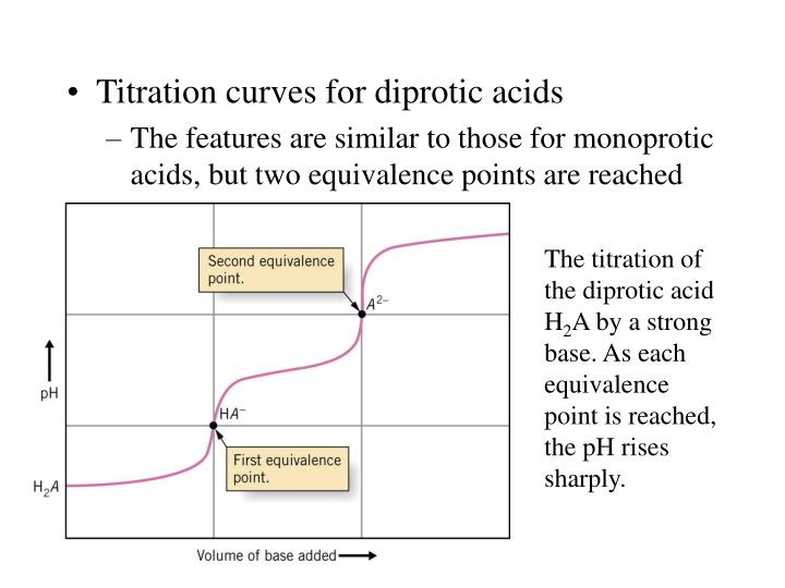 Titration curves for diprotic acids