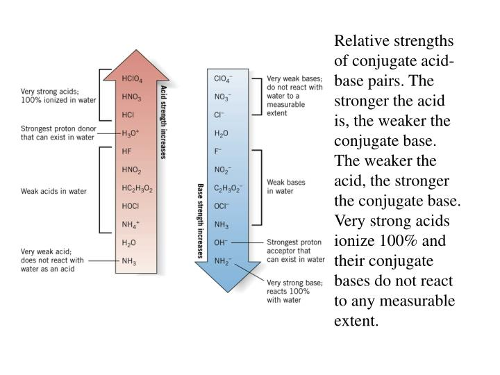 Relative strengths of conjugate acid-base pairs. The stronger the acid is, the weaker the conjugate base. The weaker the acid, the stronger the conjugate base. Very strong acids ionize 100% and their conjugate bases do not react to any measurable extent.