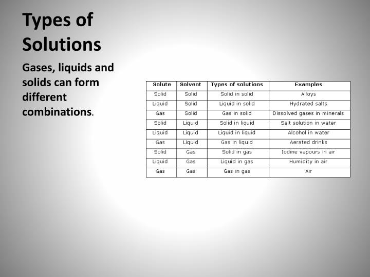 Types of Solutions