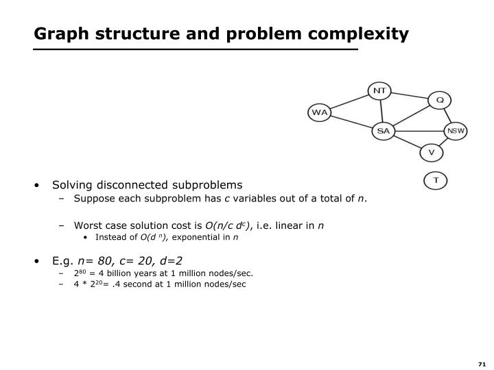 Graph structure and problem complexity