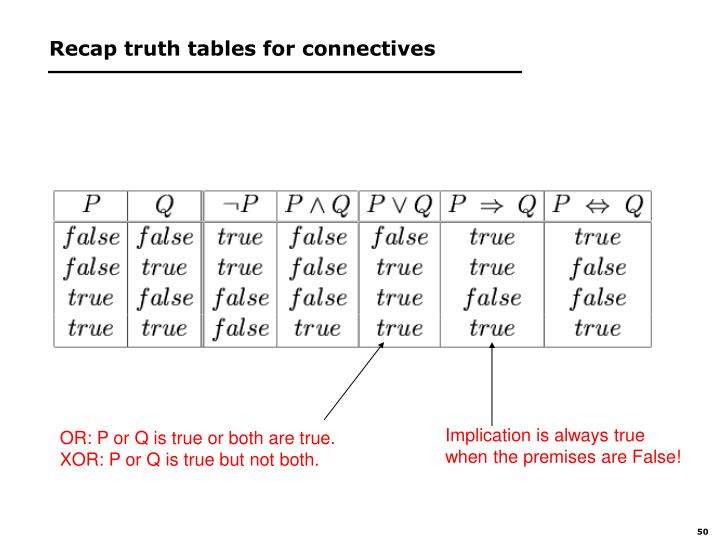 Recap truth tables for connectives