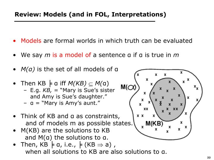 Review: Models (and in FOL, Interpretations)