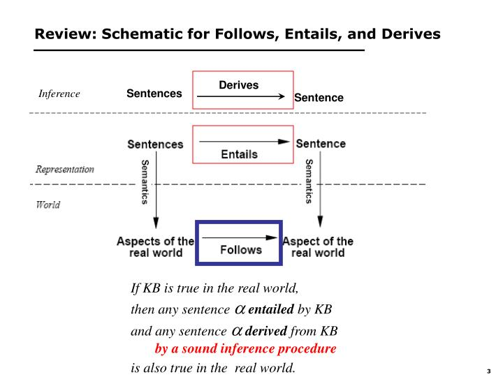 Review: Schematic for Follows, Entails, and Derives