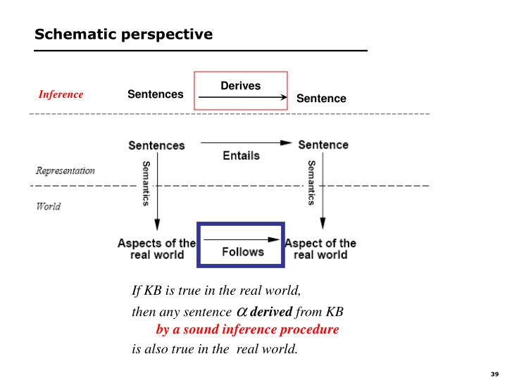 Schematic perspective