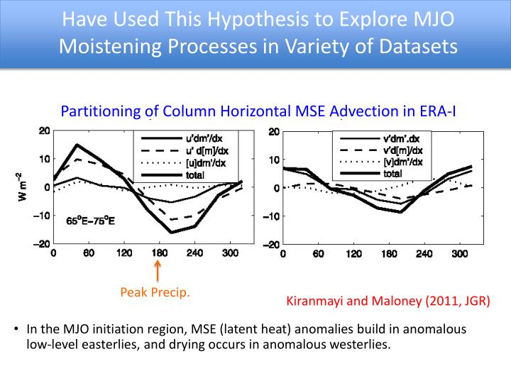 Have used this hypothesis to explore mjo moistening processes in variety of datasets