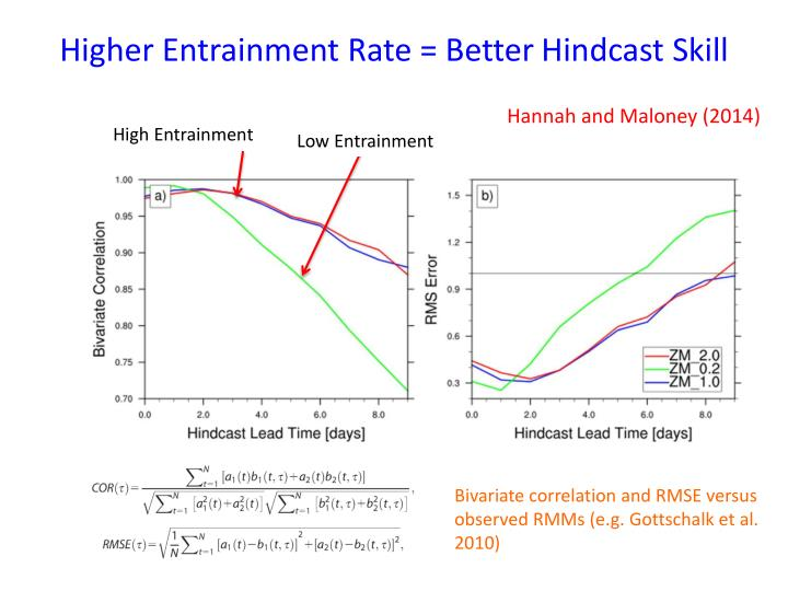 Higher Entrainment Rate = Better