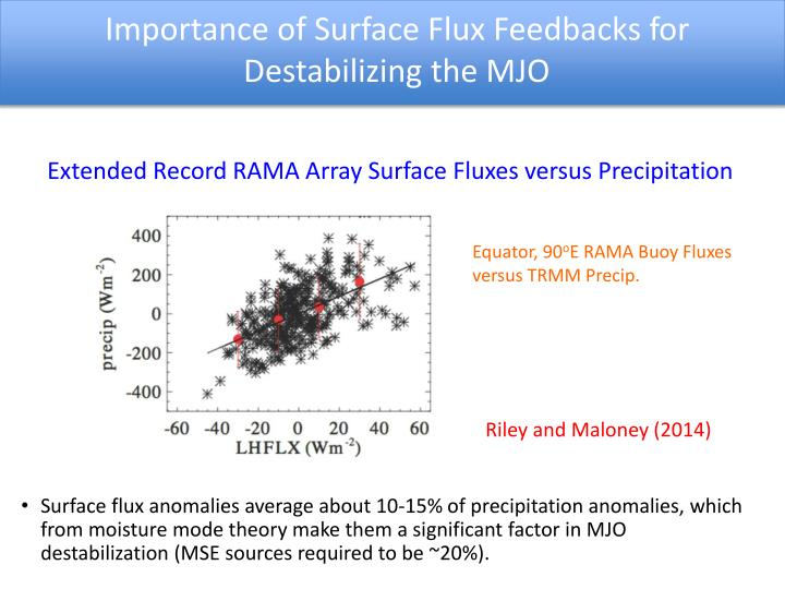 Importance of Surface Flux Feedbacks for Destabilizing the MJO