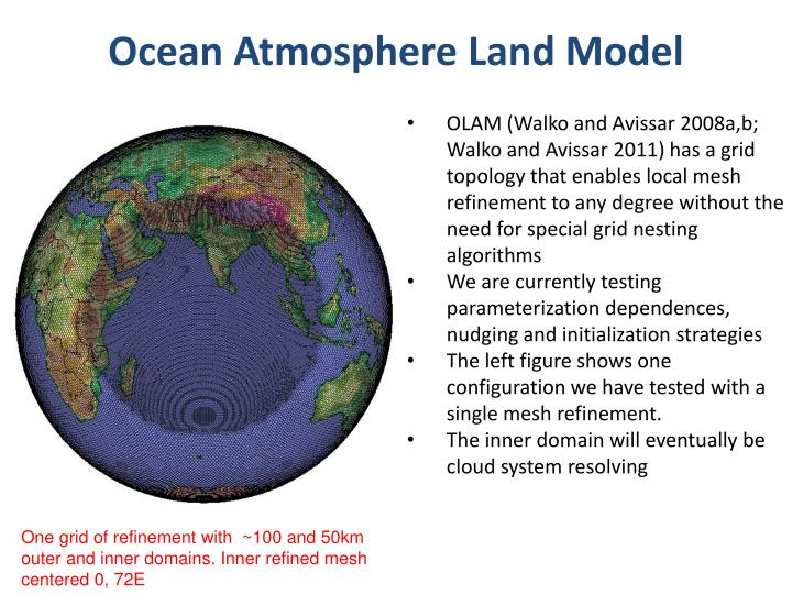 Ocean Atmosphere Land Model