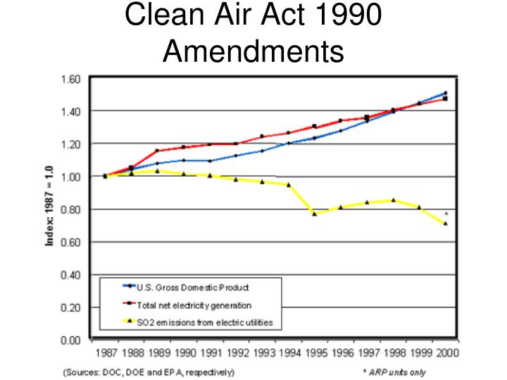 Clean Air Act 1990 Amendments