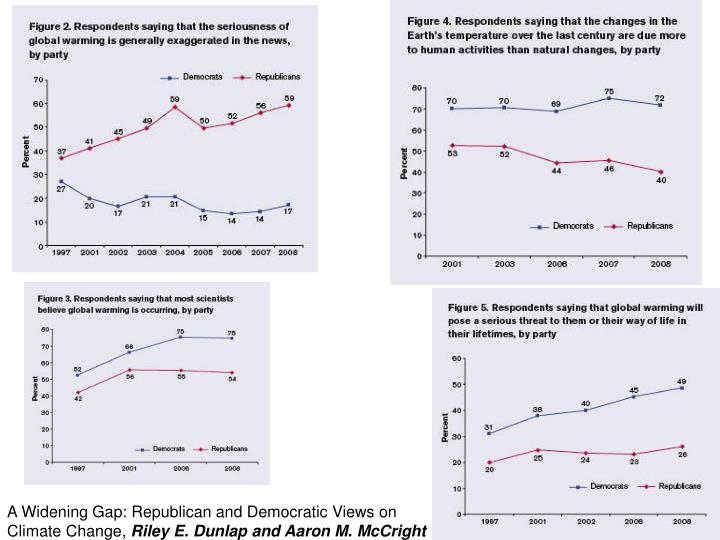 A Widening Gap: Republican and Democratic Views on Climate Change,