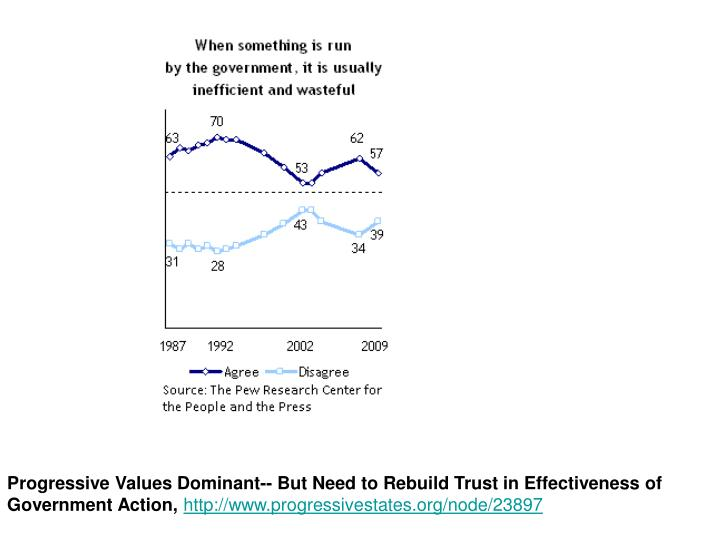 Progressive Values Dominant-- But Need to Rebuild Trust in Effectiveness of Government Action,