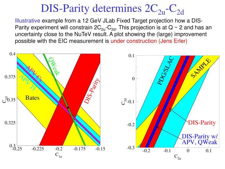 DIS-Parity determines 2C