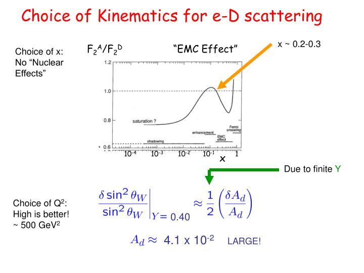 Choice of Kinematics for e-D scattering