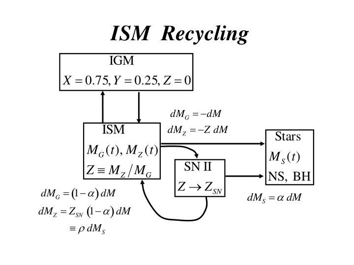 ISM  Recycling