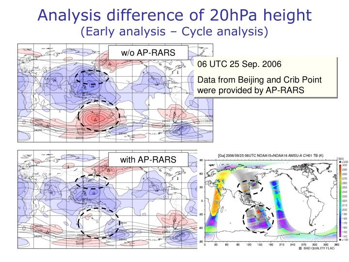 Analysis difference of 20hPa height