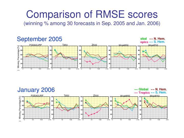 Comparison of RMSE scores