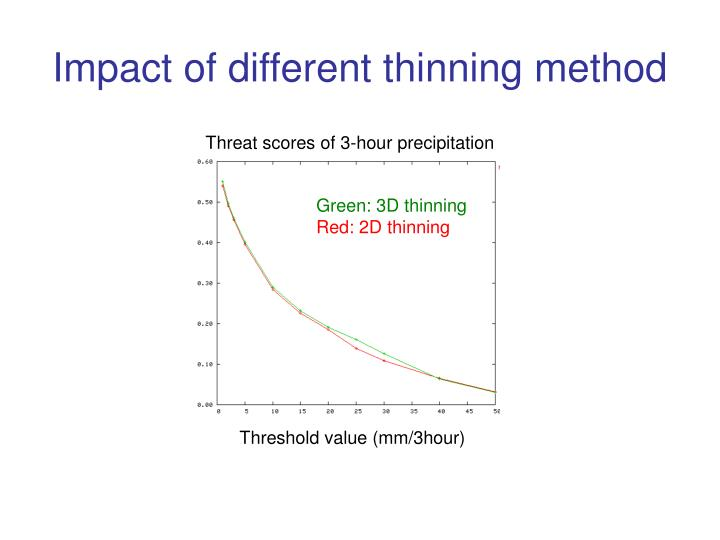 Impact of different thinning method