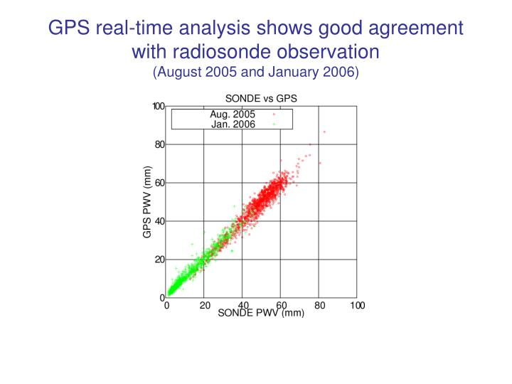 GPS real-time analysis shows good agreement with radiosonde observation