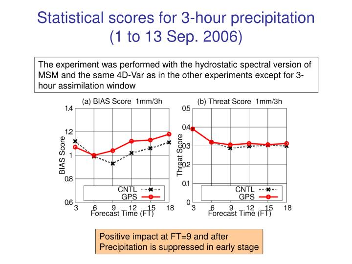 Statistical scores for 3-hour precipitation