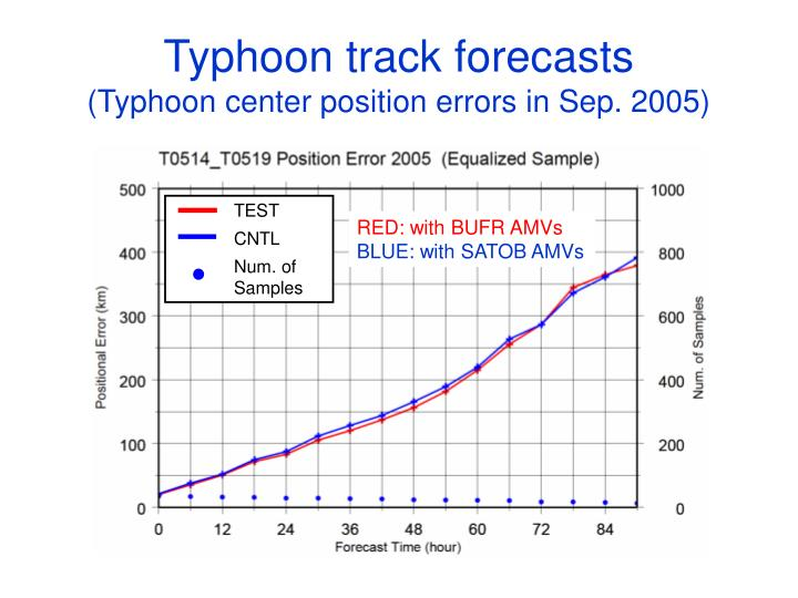Typhoon track forecasts