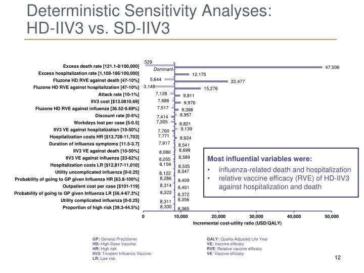 Deterministic Sensitivity Analyses: