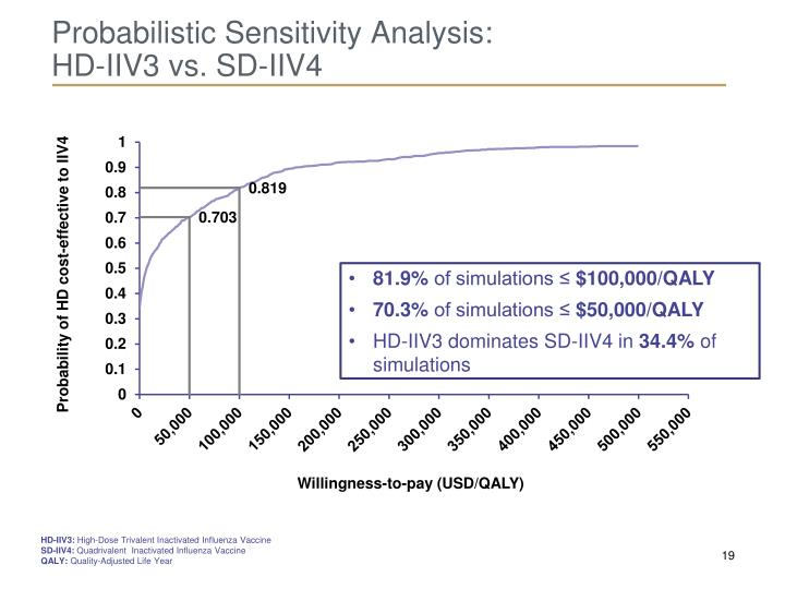 Probabilistic Sensitivity Analysis: