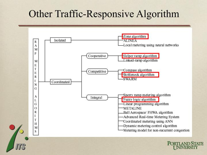 Other Traffic-Responsive Algorithm