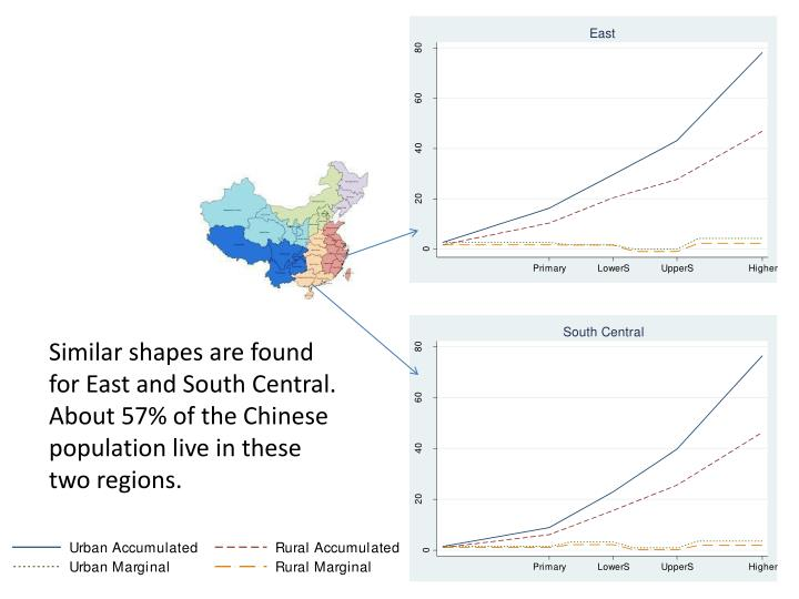 Similar shapes are found for East and South Central. About 57% of the Chinese population live in these two regions.