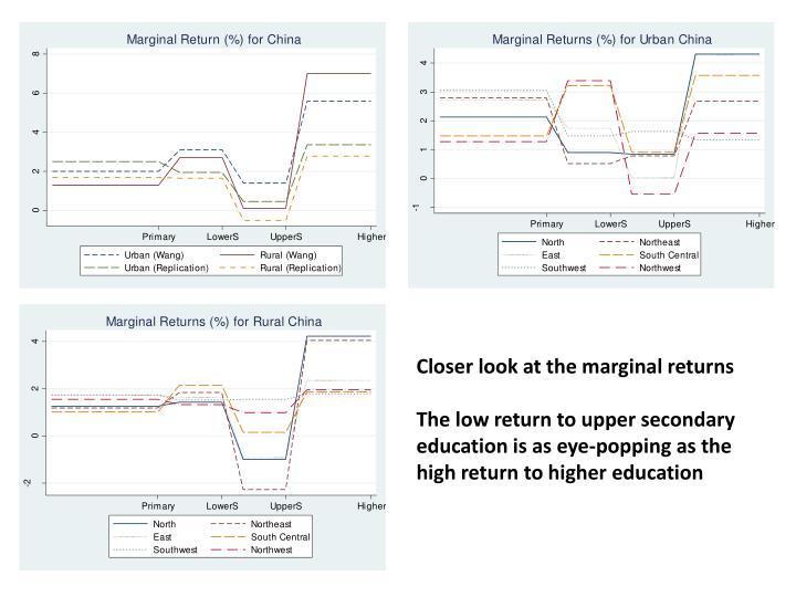 Closer look at the marginal returns