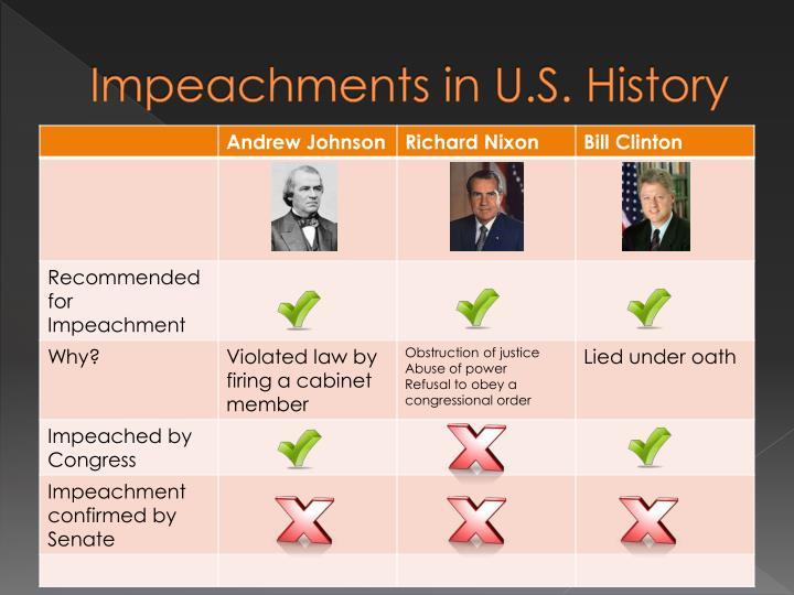 Impeachments in U.S. History